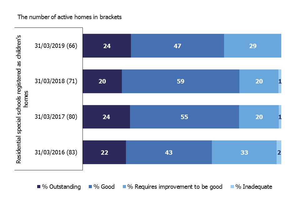 This bar chart shows the change in the grade profile of residential special schools registered as children's homes as at 31 March from 2016 to 2019.