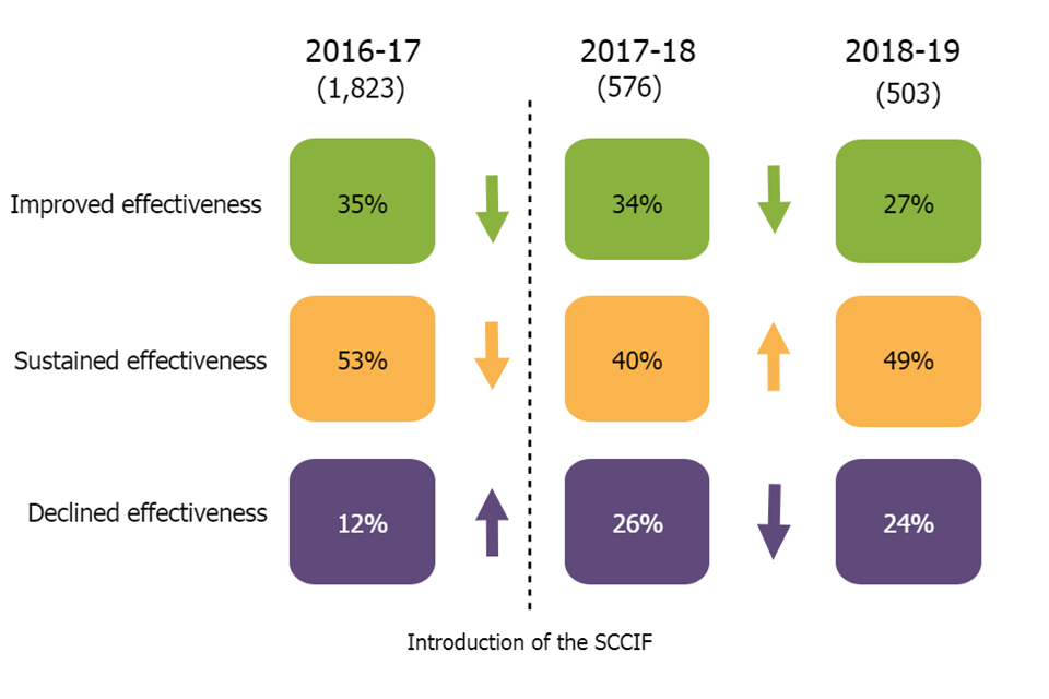 This image shows the change in the outcomes of interim inspections in comparison with the previous year over the 3 year period from 2016 to 2017 to 2018 to 2019.