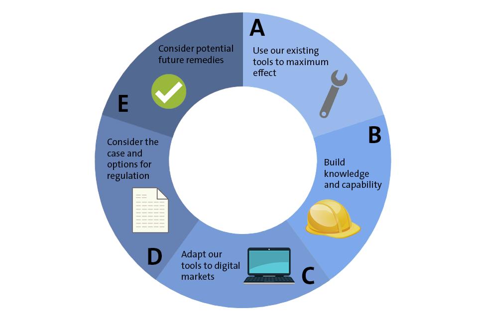 5 digital principles