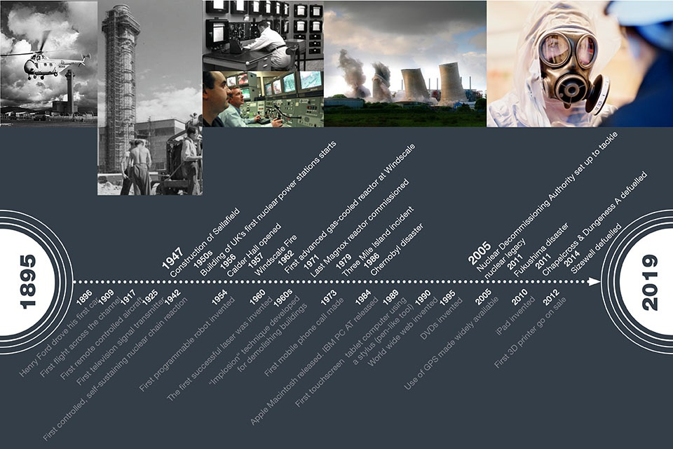 Timeline to illustrate the past context of nuclear decommissioning