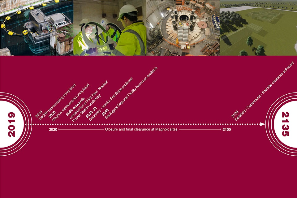 Timeline to illustrate future nuclear decommissioning timescales
