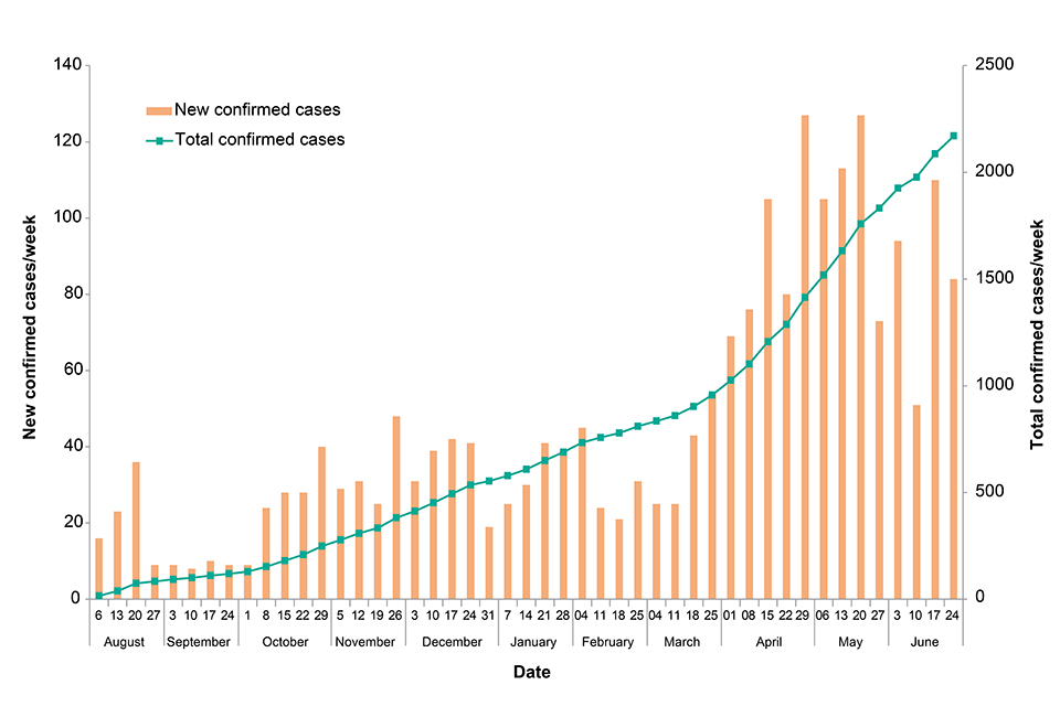 Figure: New and total confirmed cases by week. Data provided by DRC MoH [2]