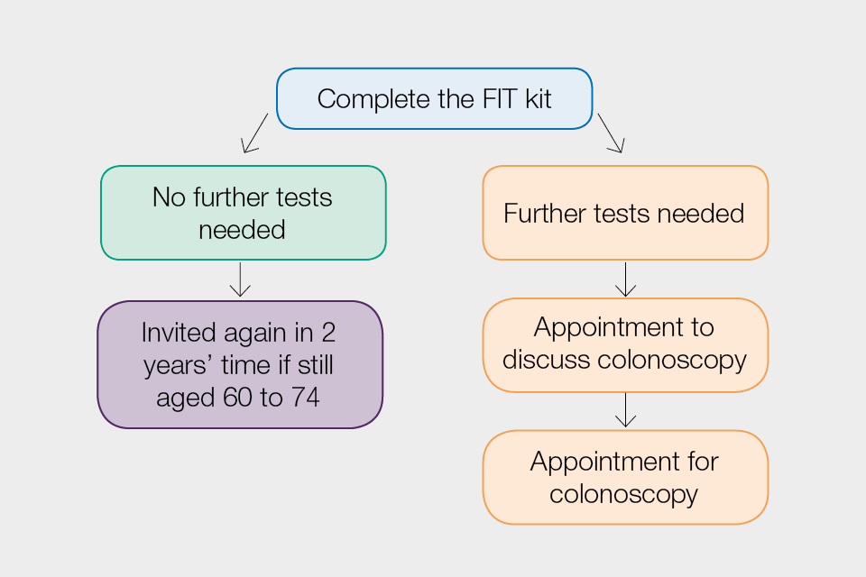 Nhs Bowel Cancer Screening Helping You Decide Fit Kit Gov Uk