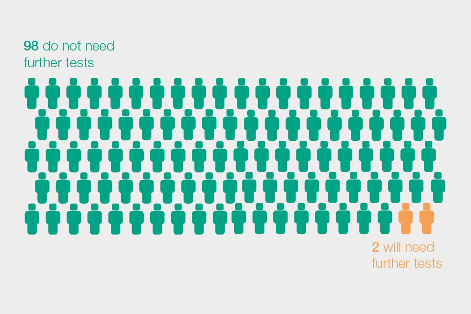 Illustration of 100 people who have used the FIT kit, showing 98 will not need further tests and 2 will need further tests