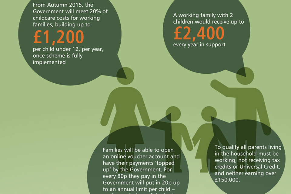 Tax-free Childcare: Infographic
