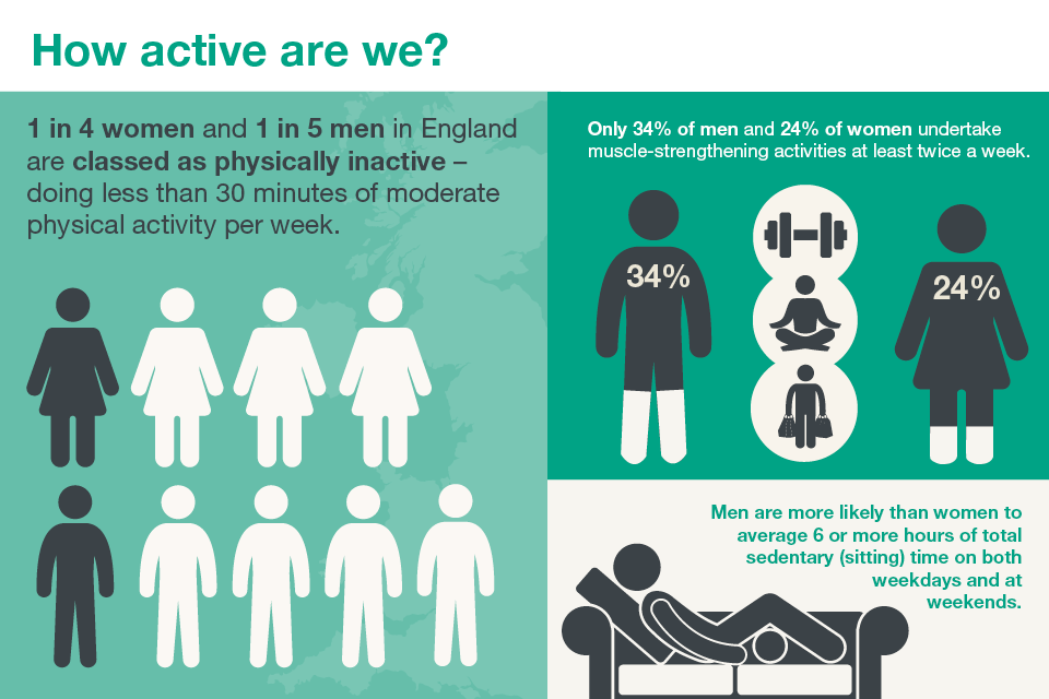 1 in 4 women and 1 in 5 men in England are classed as physically inactive - doing less than 30 minutes of moderate physical activity per week. Only 34% of men and 24% of women undertake muscle-strengthening activities at least twice a week.