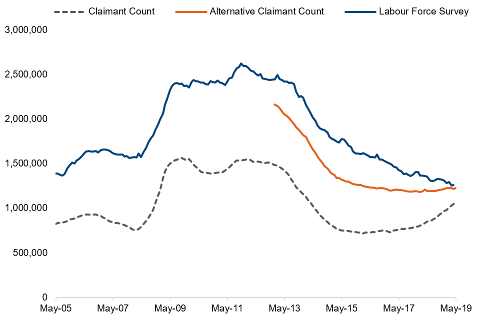 Comparisons between Alternative Claimant Count, Claimant Count and Labour Force Survey, May 2005 to 2019, seasonally adjusted