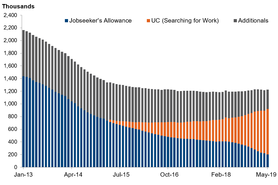 Number of people claiming unemployment related benefits by type of claimant, January 2013 to May 2019, seasonally adjusted