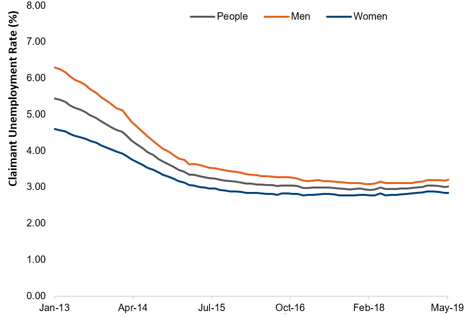 Monthly claimant unemployment rate by gender, January 2013 to May 2019, seasonally adjusted