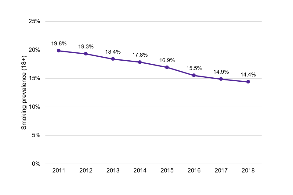 Chart showing that smoking prevalence rates among adults in England have declined from 19.8% in 2011 to 14.4% in 2018.