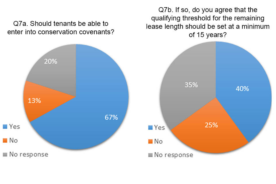 Pie charts showing answers to question 7a and b. 67% agreed that tenants should be able to enter conservation covenants, Of those that agreed, 40% thought the lease length should be set at a minimum 15 years,