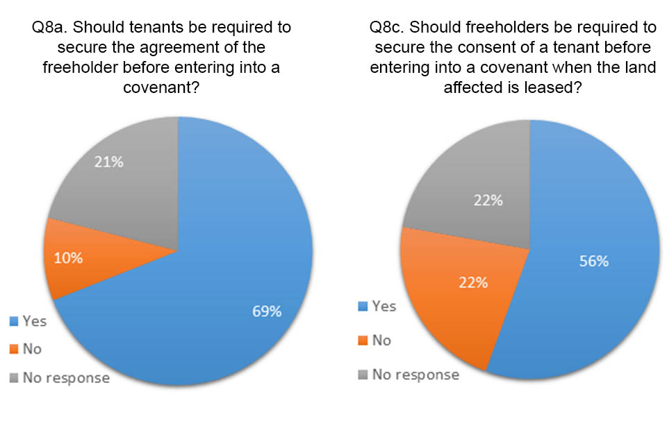 Pie charts showing the answers to question 8a and c. 69% agreed tenants should get the freeholder's agreement before entering into a covenant. 56% agreed that freeholders should get the tenants consent before entering into a covenant.
