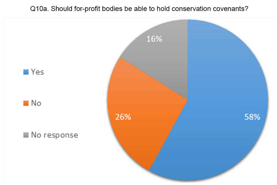 Pie chart showing answers to question 10a. 58% agreed for-profit bodies should be able to hold conservation covenants