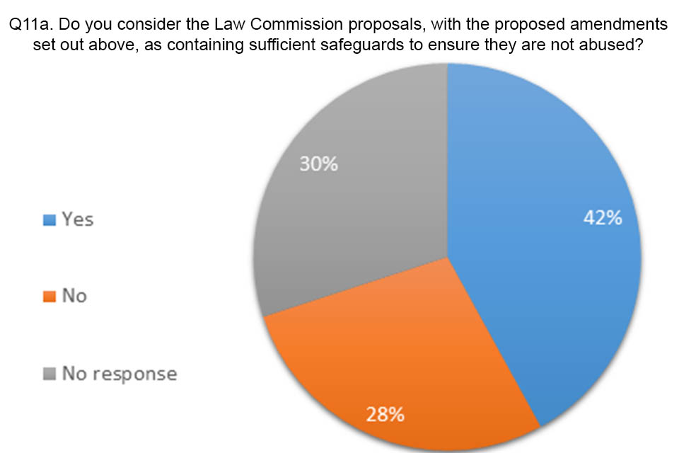 Pie chart showing answers to question 11a. 42% agreed that there were sufficient safeguards in the Law Commission proposals