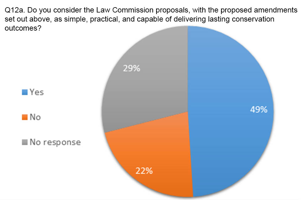 Pie chart showing answers to question 12a. 49% agreed that the Law Commission proposals were simple, practical and capable of delivering lasting conservation outcomes