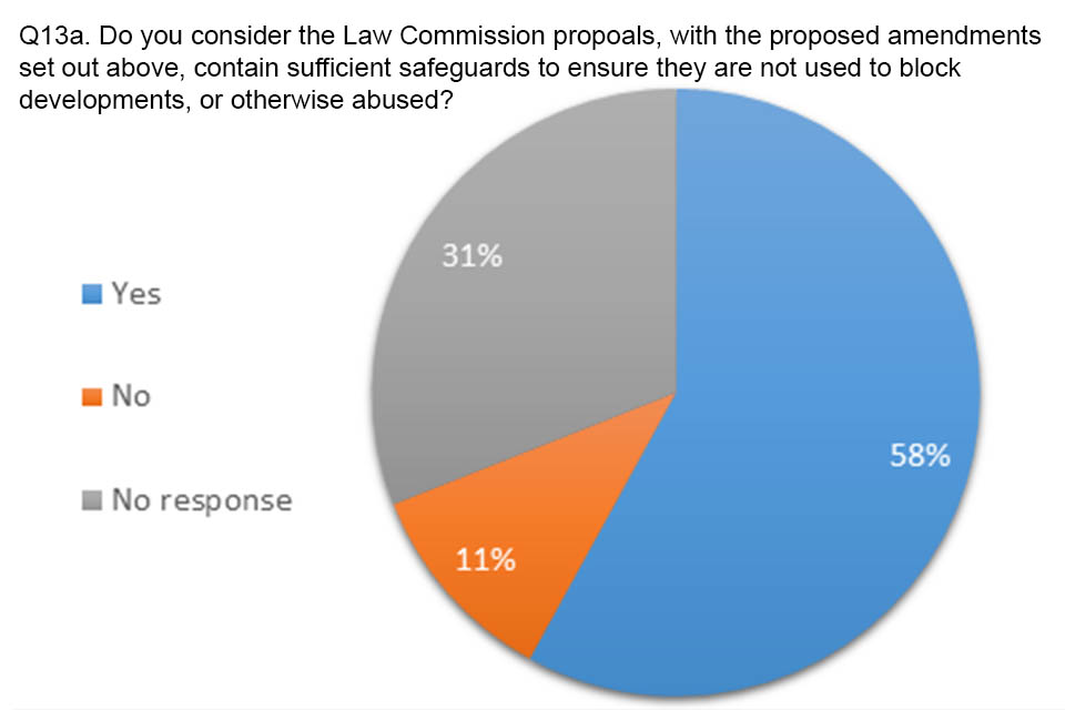 Pie chart showing answers to question 13a. 58% agreed that there were sufficient safeguards in the Law Commission proposals to make sure they weren't used to block developments or otherwise abused.