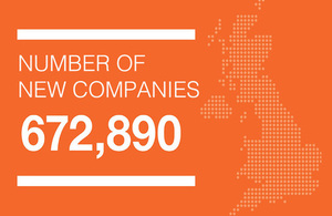 Infographic showing the total number of new companies as 672,890 during the year 2018 to 2019.