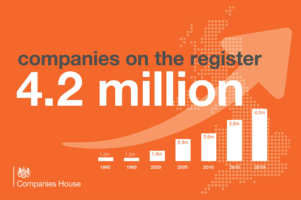 Infographic showing how the number of companies on the register has grown from 1.2 million in 1990 to 4.2 million in 2019.