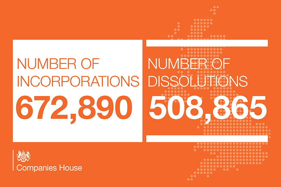 Infographic showing the number of incorporations 672,890 against the number of dissolutions 508,865 for 2018 to 2019.