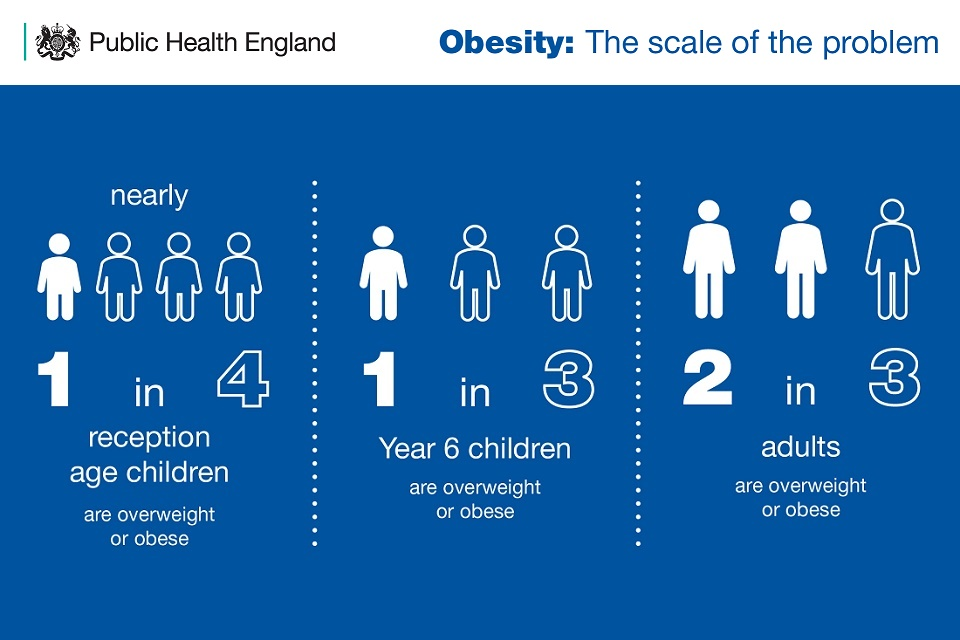 Nearly 1 in 4 reception age children, 1 in 3 year 6 children, and 2 in 3 adults are overweight or obese.