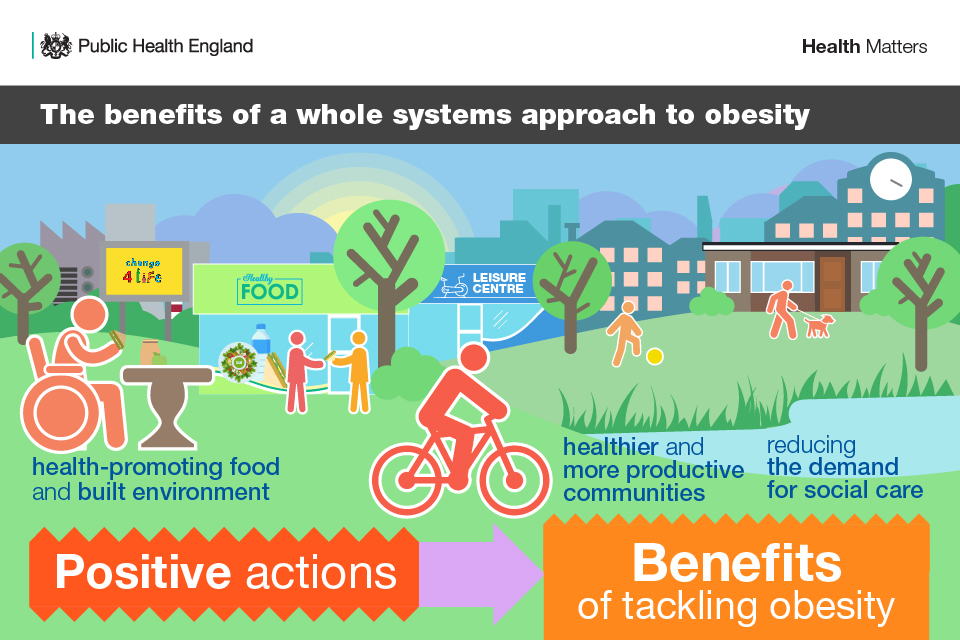 Infographic shows health-promoting food and built environment, healthier and more productive communities, and reducing the demand for social care.