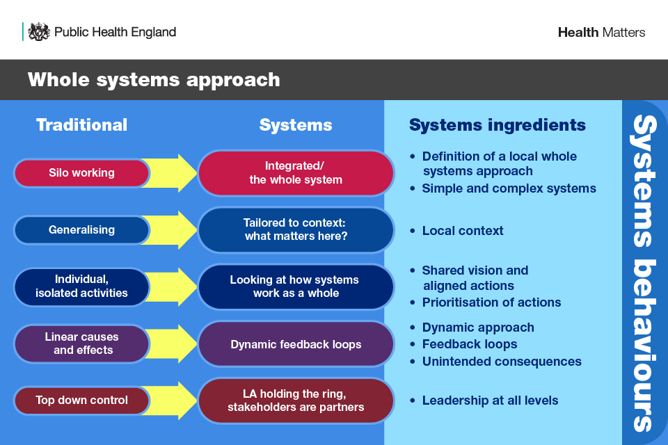 Infographic has 3 columns showing the traditional versus systems ways of working and the systems ingredients.