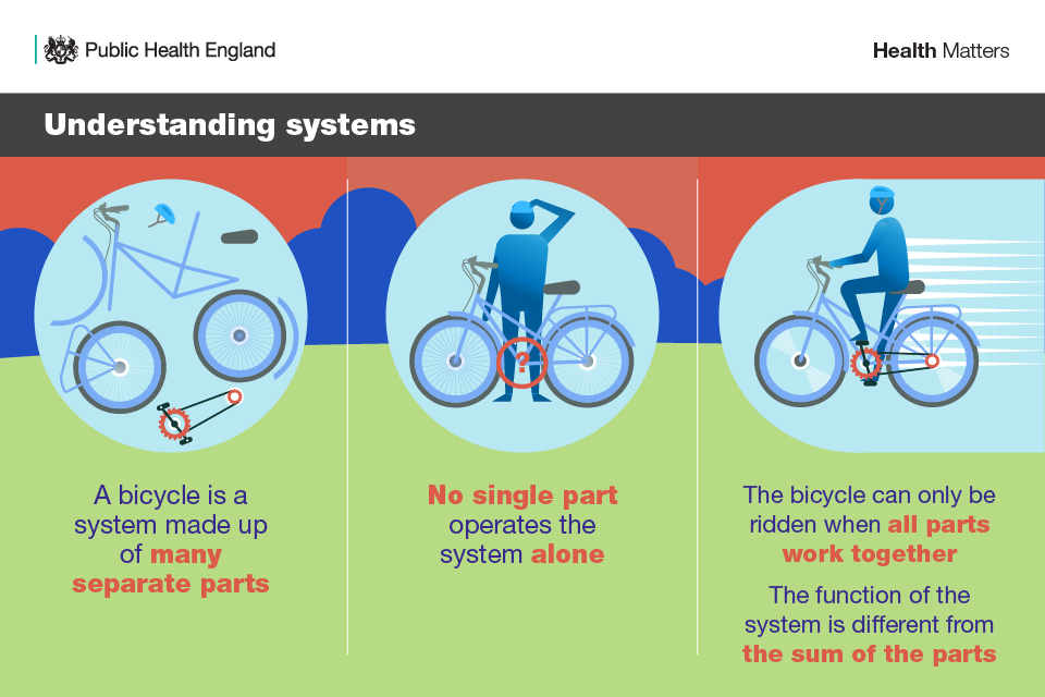 Understanding systems using a bicycle analogy. First image shows that a bicycle is a system made up of many separate parts. Second image - no single part operates the system alone. Third image - the bicycle can only be ridden when all parts work together.