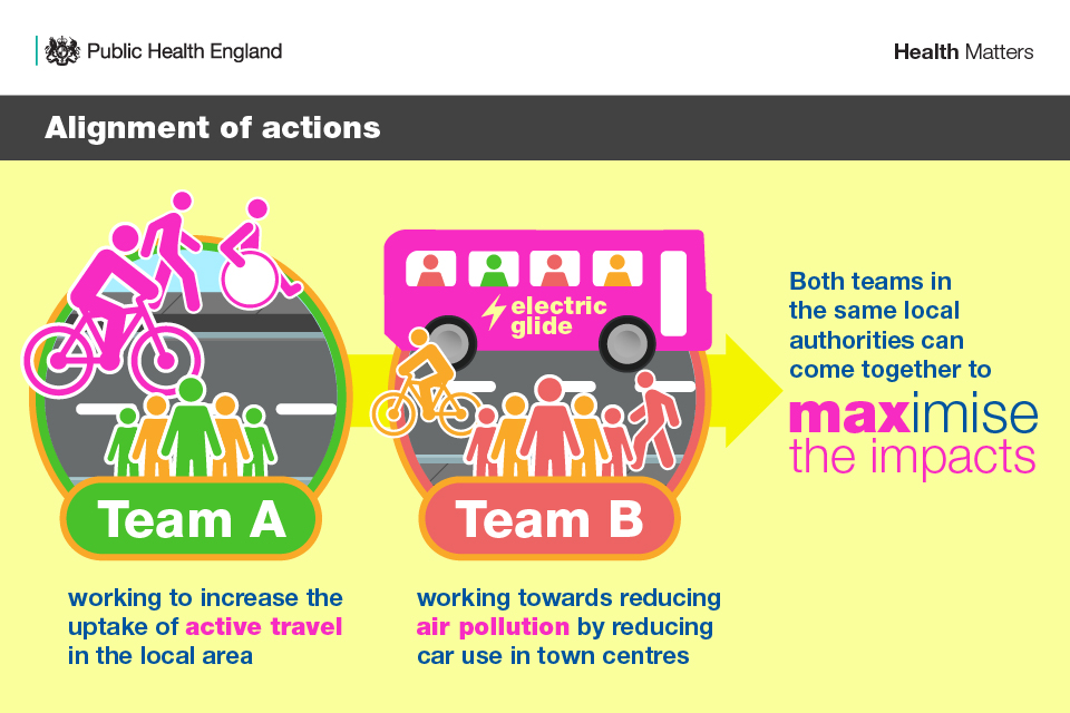 Team A working to increase the uptake of active travel in the local area and Team B working towards reducing air pollution by reducing car use in town centres. Both teams in the same local authority come together to maximise the impacts.