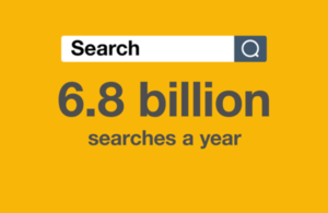 Infographic showing the total number of searches on the public company register which is 6.8 billion.