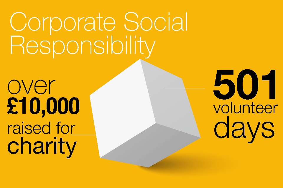 Infographic showing our corporate social responsibility figures which are 501 volunteer days and over £10,000 raised for charity.