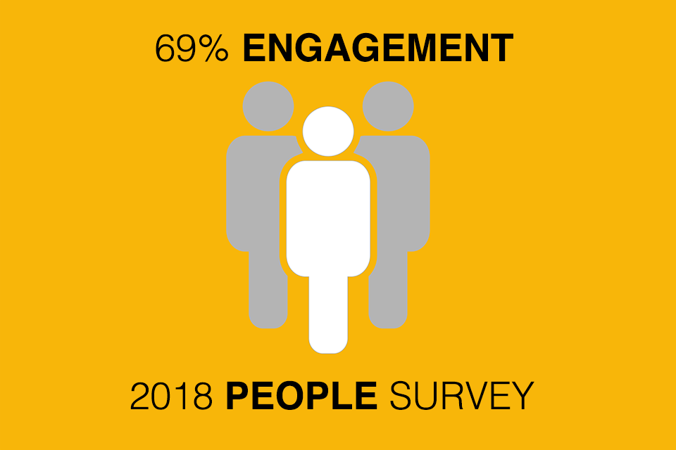 Infographic showing the engagement score from our 2018 people survey which was 69%.