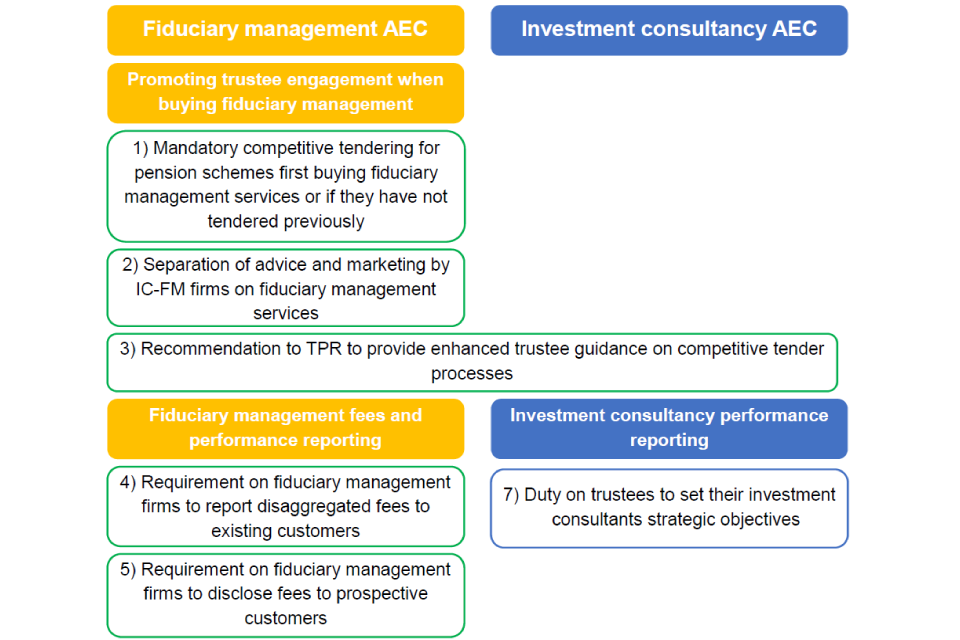 Diagram showing the Competition and Markets Authority's remedies and recommendations, including mandatory competitive tendering for pension schemes first buying fiduciary management services or if they have not tendered previously.