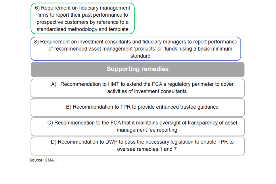 Diagram showing the Competition and Markets Authority's supporting remedies, including a recommendation to HM Treasury to extend the Financial Conduct Authority's regulatory perimiter to cover activities of investment consultants.