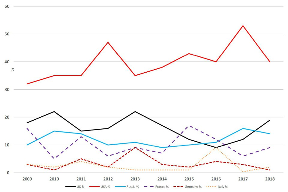 Chart showing UK, USA, Russia, France, Germany defence market share 2009 to 2018 - see .csv for details