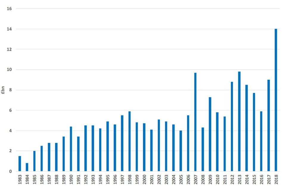 Bar chart showing annual value of UK defence exports 1983 to 2018 - see .csv for the details