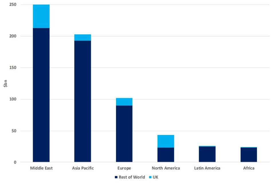 Bar chart showing estimated value of defence import procurement comparing UK with the rest of the world (world regions Middle East, Asia Pacific, Europe, North America, Latin America and Africa)  - see .csv for the details