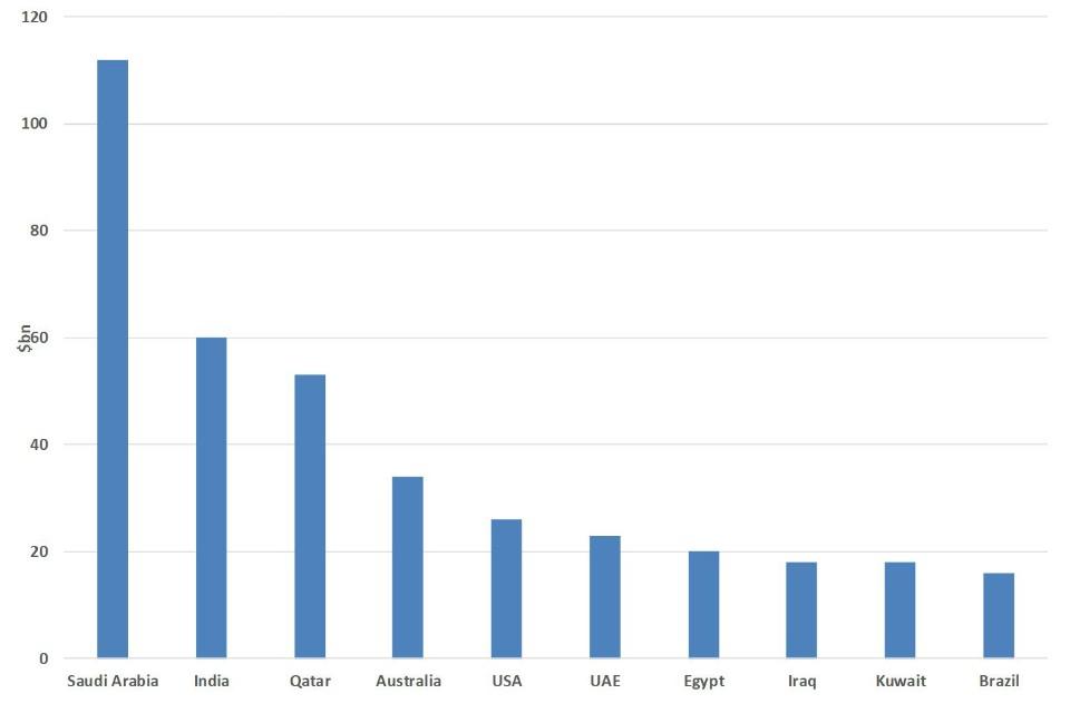 Bar chart showing estimated top 10 defence importer nations (Saudi Arabia, India, Qatar, Australia, USA, UAE, Egypt, Iraq, Kuwait, Brazil) - see .csv for the details