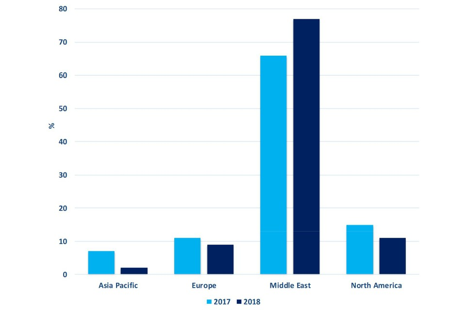 Bar char showing estimated percentage share of UK defence exports by region, Asia Pacific, Europe, Middle East, North America - see .csv for the details