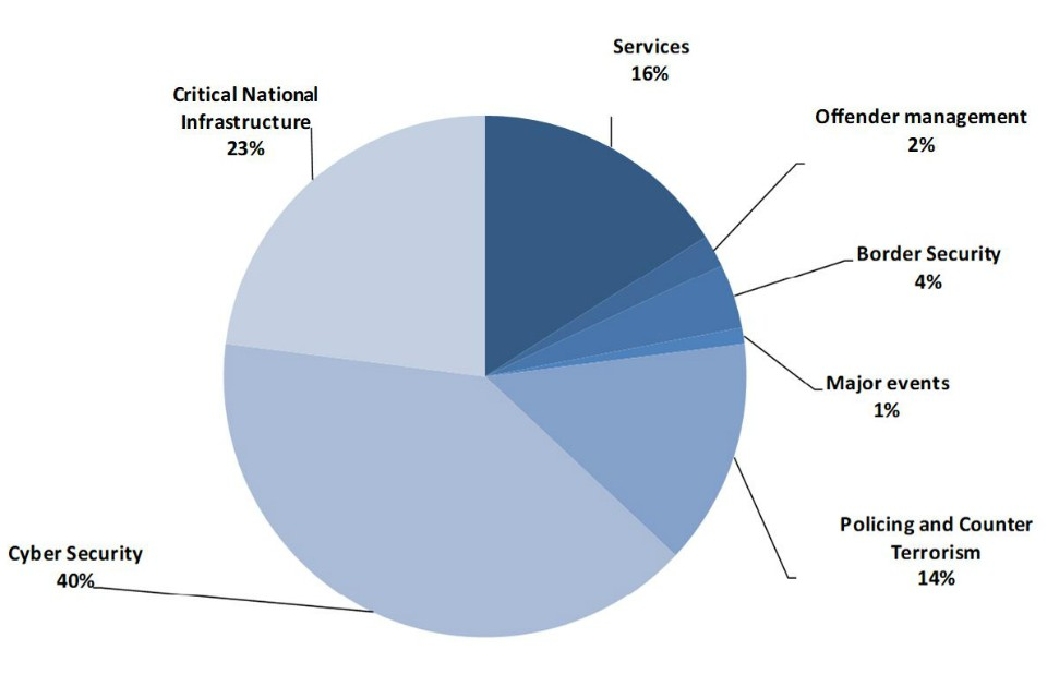 Pie chart showing UK security exports by capability area - cyber security, critical national infrastructure, services, offender management, border security, major events, policing and counter-terrorism - see .csv for the details