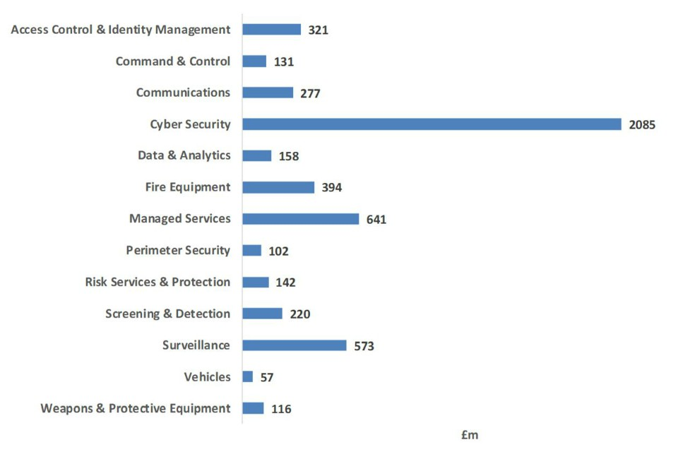 Bar chart showing UK security exports by technology segments - see .csv for the details
