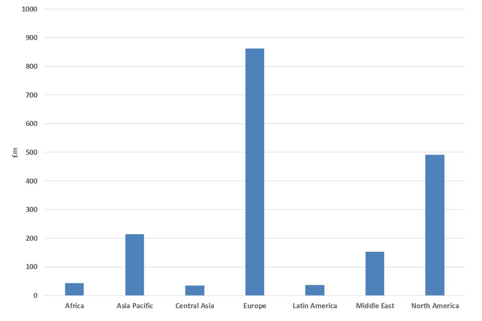 Bar chart showing UK cyber security exports by Africa, Asia Pacific, Central Asia, Europe, Latin America, Middle East, North America - see .csv for the details