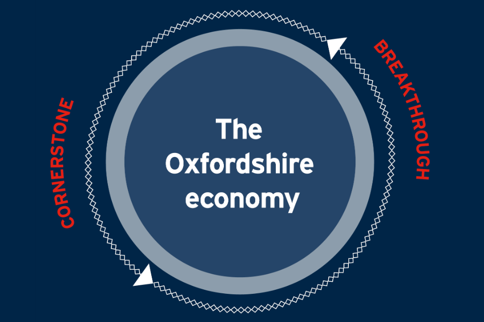 Oxfordshire Local Industrial Strategy - GOV UK