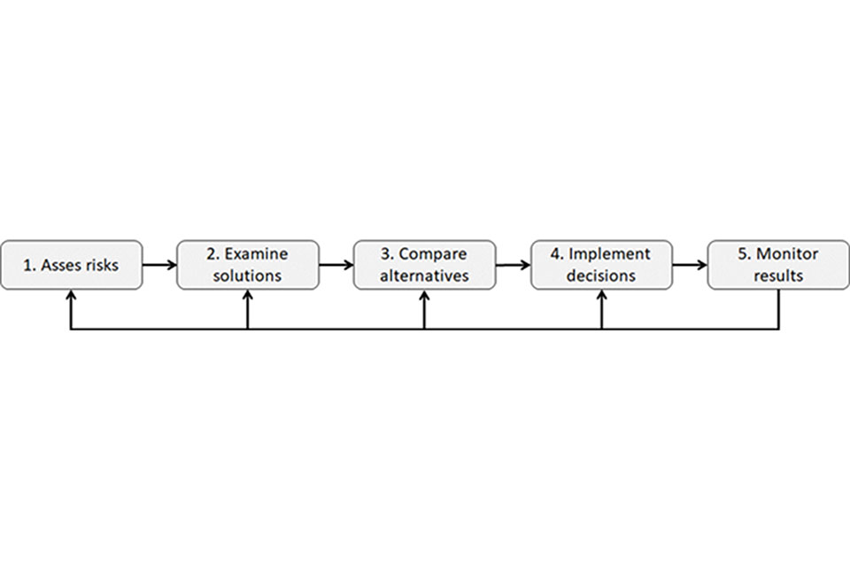Flowchart of the company security plan process.