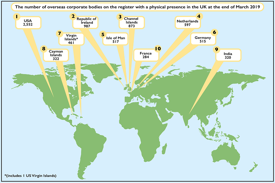 Figure 2 showing the top 10 originating countries for overseas corporate bodies on 31 March 2019.