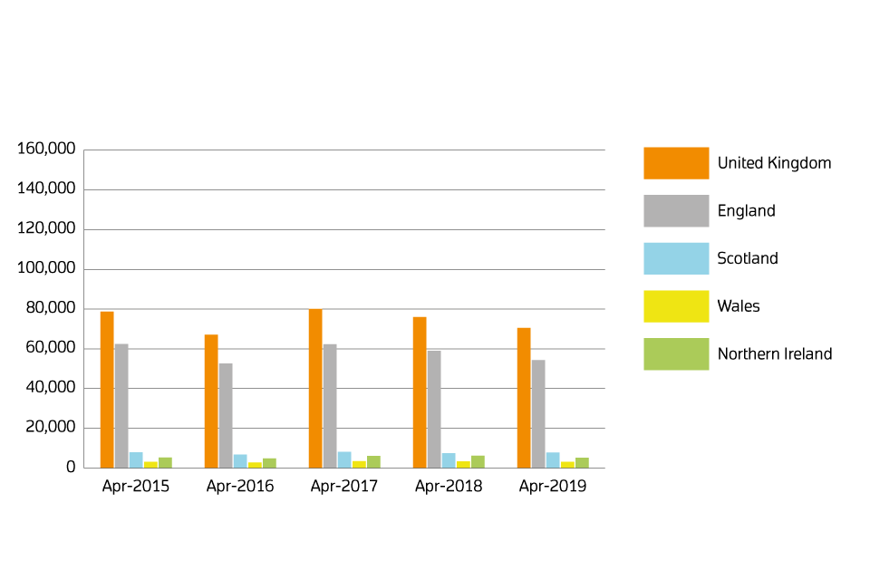 A chart showing sales volumes by country for March 2015, March 2016, March 2018, March 2018 and March 2019.