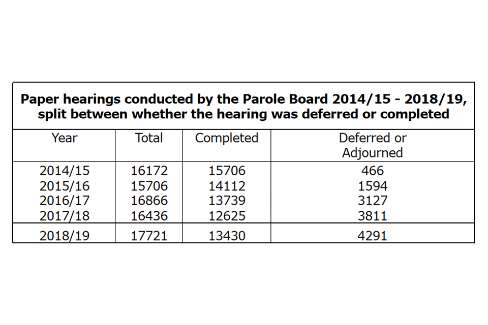 Paper hearings conducted by the Parole Board 2014/15 - 2018/19, split between whether the hearing was deferred or completed