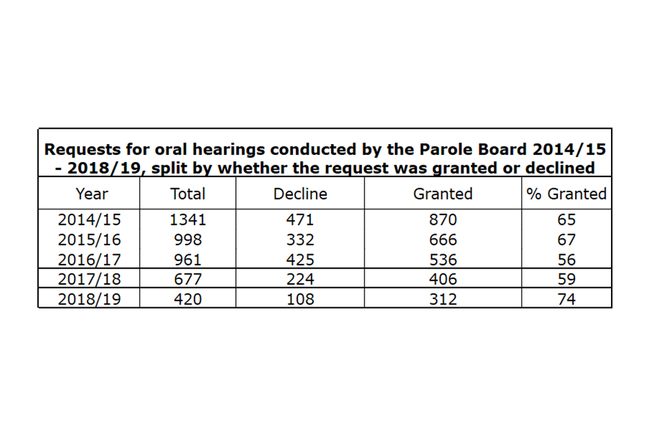 Requests for oral hearings conducted by the Parole Board 2014/15 - 2018/19, split by whether the request was granted or declined