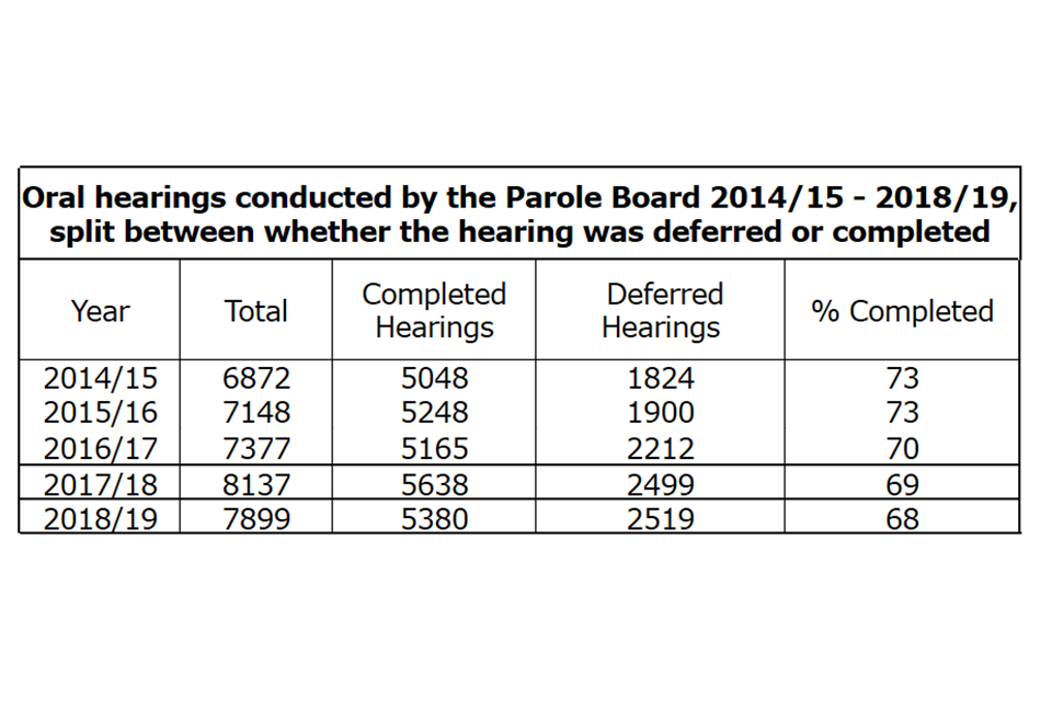 Oral hearings conducted by the Parole Board 2014/15 - 2018/19, split between whether the hearing was deferred or completed