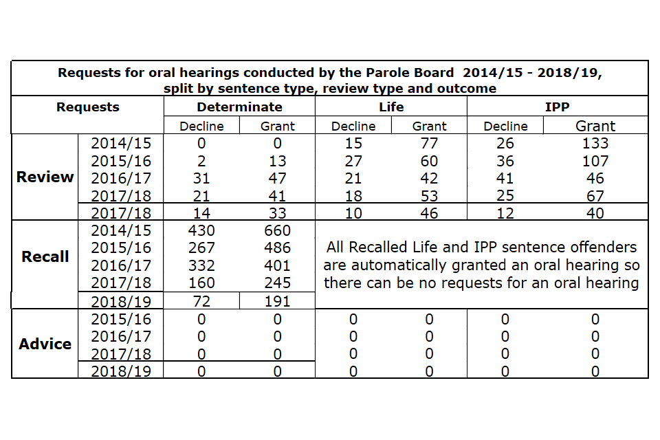 Requests for oral hearings conducted by the Parole Board from 2014/15 - 2018/19, split by sentence type, review type and outcome