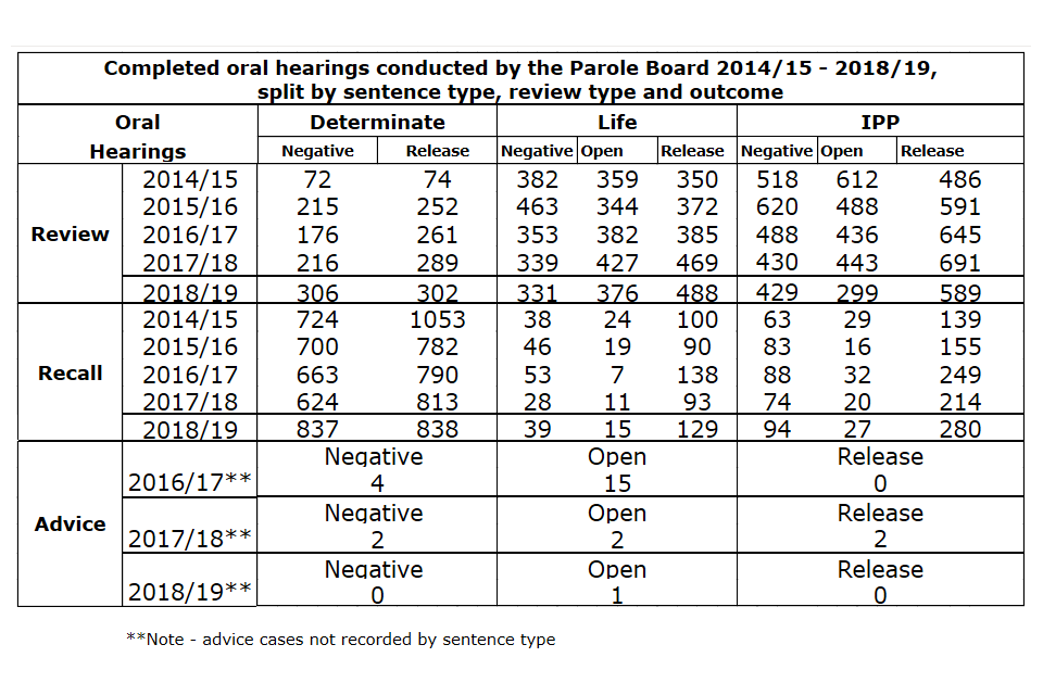 Completed oral hearings conducted by the Parole Board from 2014/15 - 2018/19, split by sentence type, review type and outcome